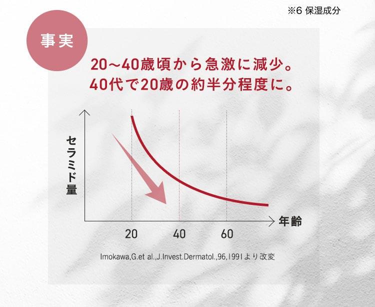 事実 20-40歳頃から急激に減少。40代で20歳の約半分程度に。